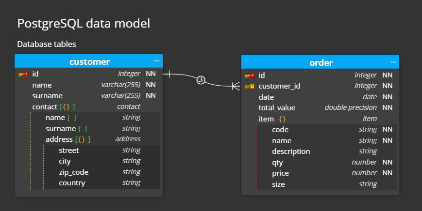 nosql modeling tool - nested structure for PostgreSQL
