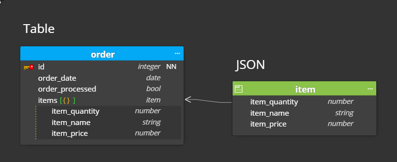 embedded json as alternate solution for one-to-many relationship