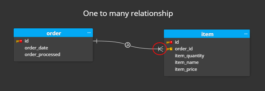 one to many relationship in ER diagram