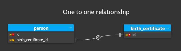 one-to-one relationship