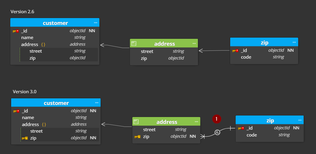 mongodb collection to document modeling